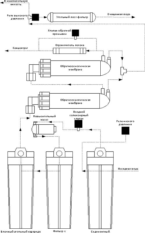 AquaPro ARO-150 GPD: aquapro aro-150