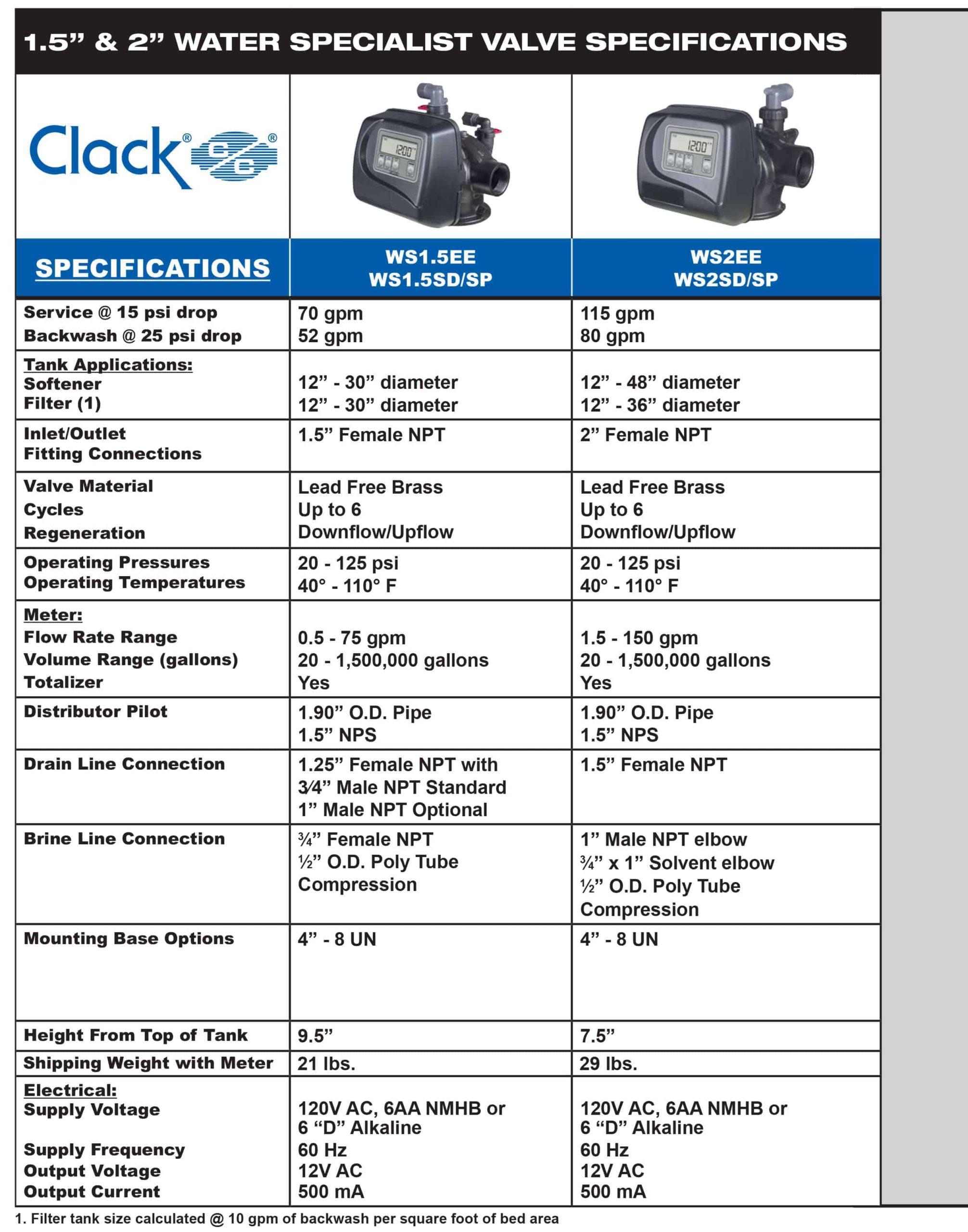 Блоки управления Clack, Magnum, Fleck, Runxin