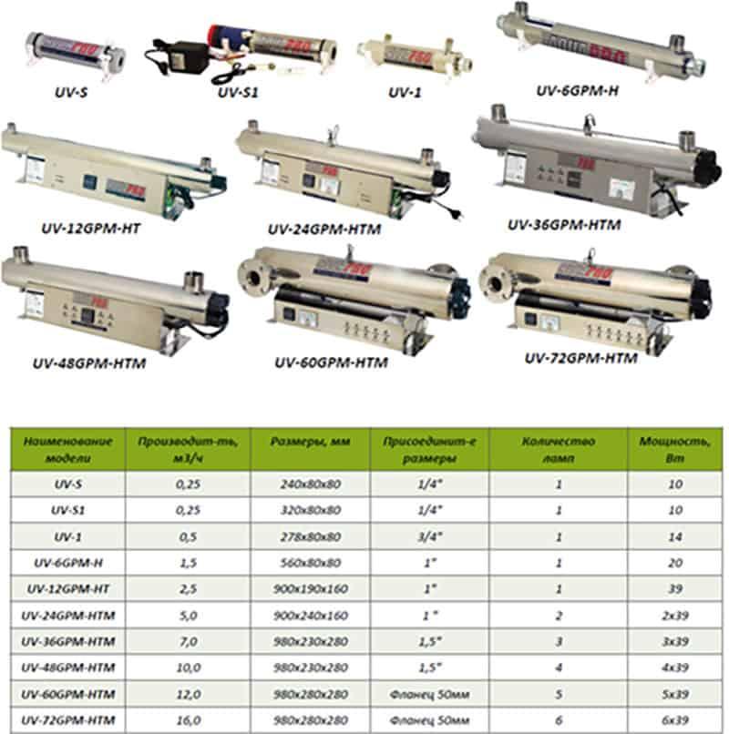 AquaPro UV-48GPM-HTM УФ стерилизатор aquapro uv-48gpm-htm