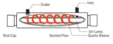 УФ стерилизатор AquaPro UV-60GPM-HTM УФ стерилизатор aquapro uv-60gpm-htm